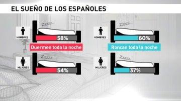 Los españoles duermen poco y mal