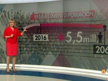 España perderá 5,4 millones de habitantes en 50 años y el número de hogares unifamiliares sobrepasará los 5 millones en 2031