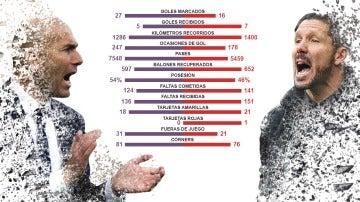 Las estadísticas de la final de la Champions League