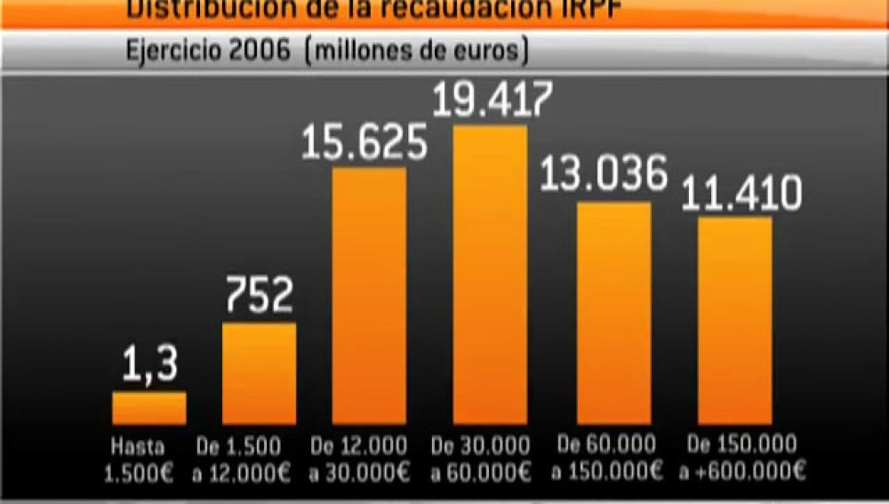 Gráfico de los contribuyentes