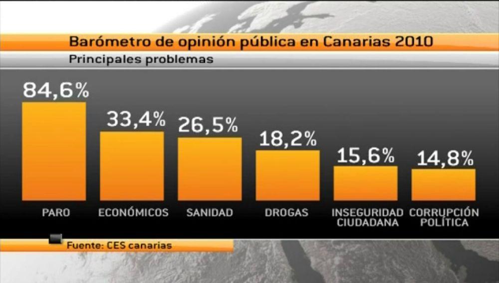 Precisamente, el paro es uno de los principales problemas que preocupan a los canarios.