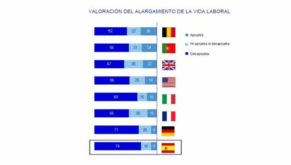 Los españoles no quieren retrasar la jubilación