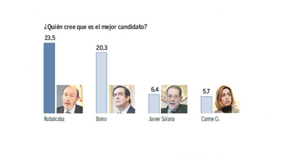 Los candidatos favoritos para sustituir a Zapatero