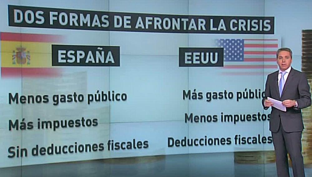 Comparación de las medidas económicas