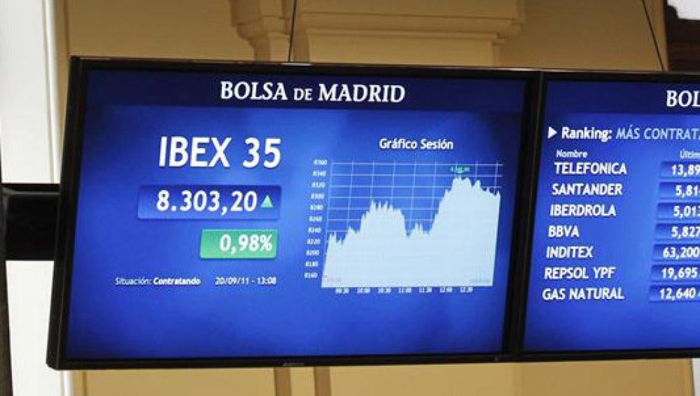 El Ibex sube un 1,7% y recupera los 8.300 puntos