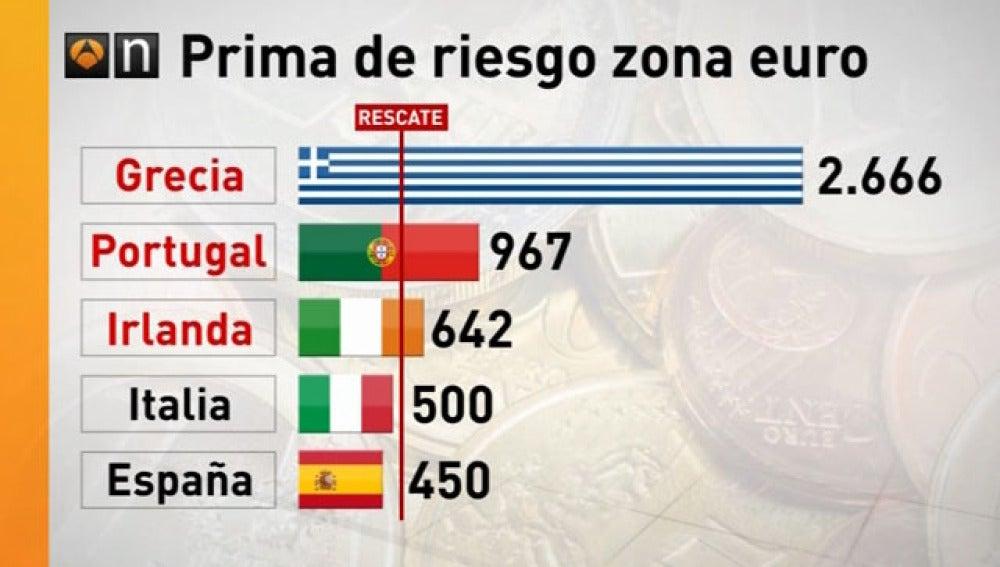 Bruselas asegura que ni se plantea el rescate a España