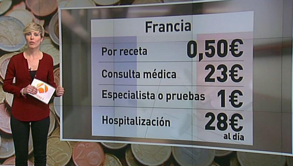 Copago sanitario en Francia