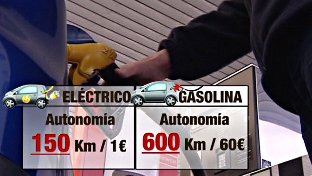 Coche eléctrico vs. coche gasolina