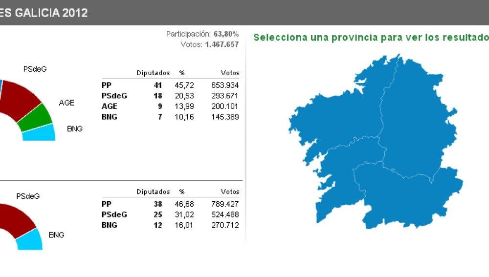 Elecciones en Galicia 2012