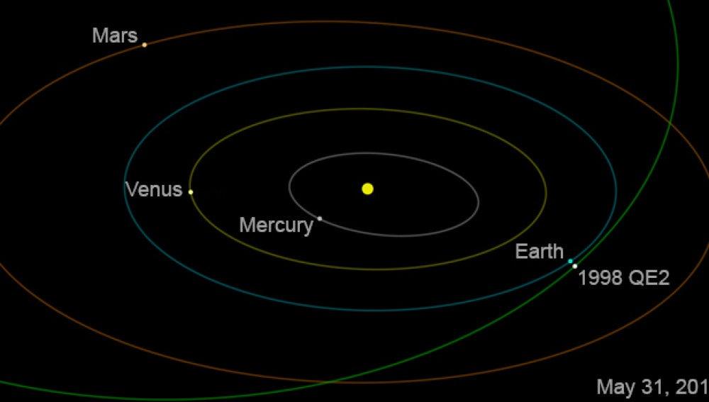 El asteroide 1998 QE2 pasará a casi seis millones de kilómetros de la Tierra