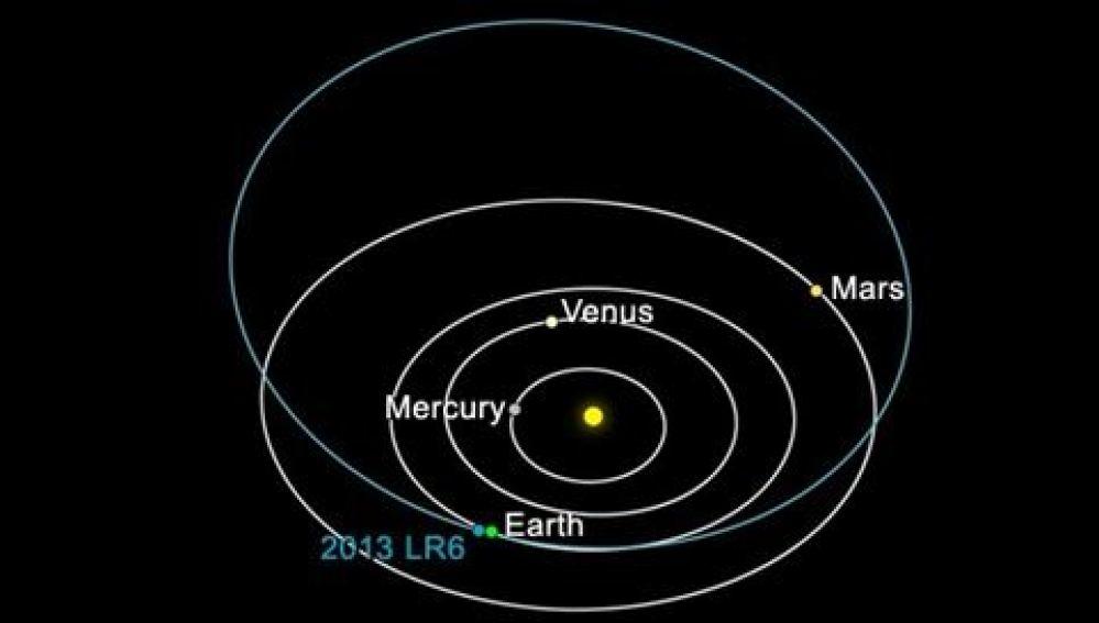 Reconstrucción de la trayectoria del asteroide