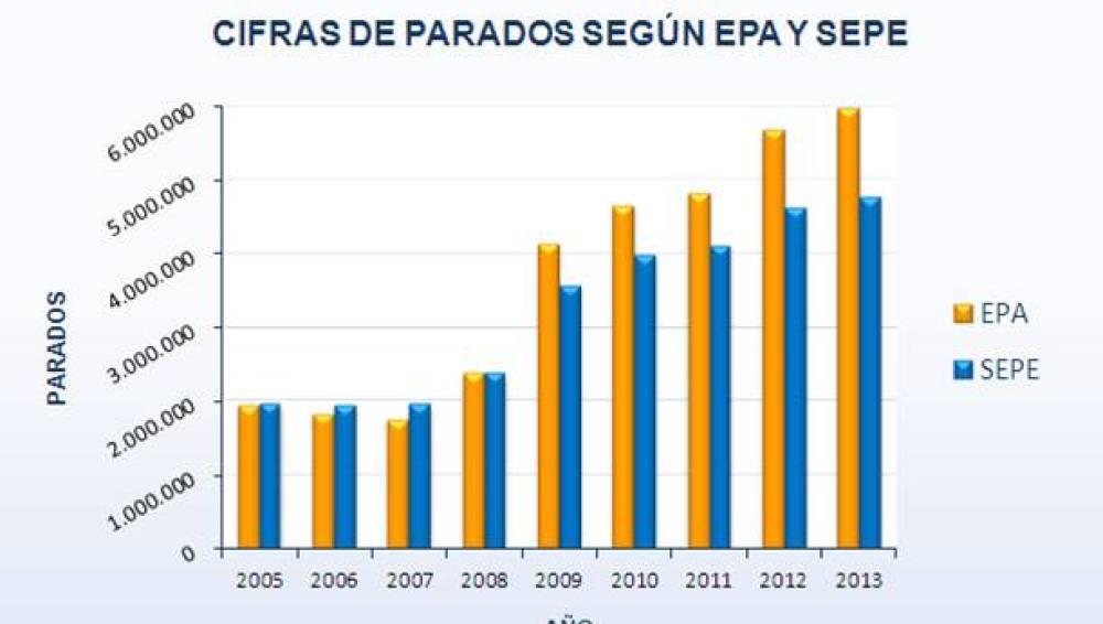 Los parados según EPA y SEPE
