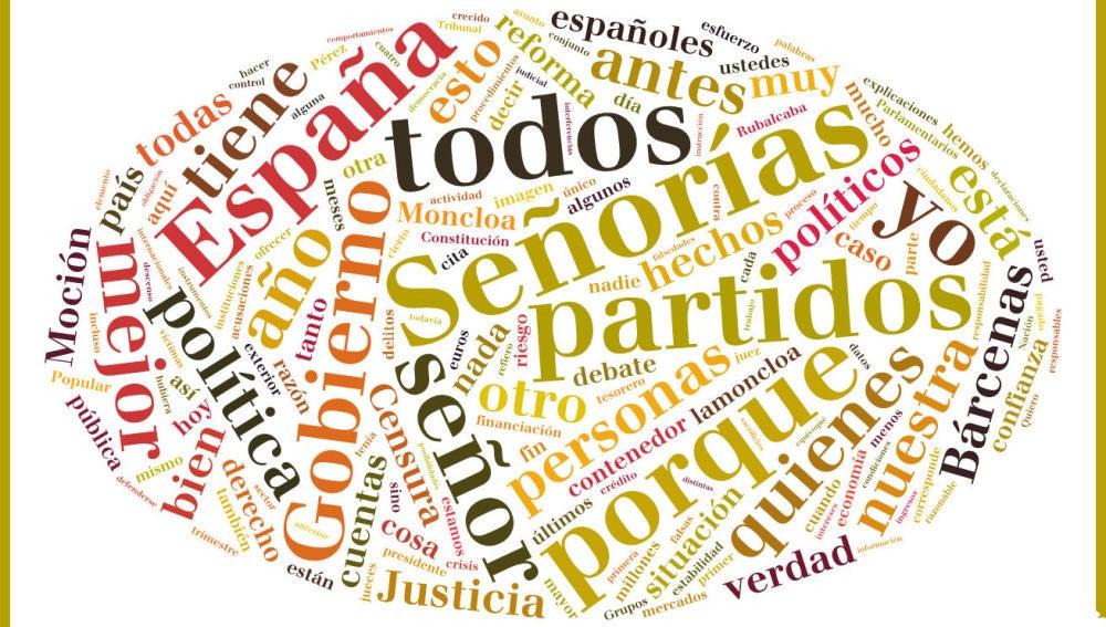 Nube de tags del discurso de Rajoy