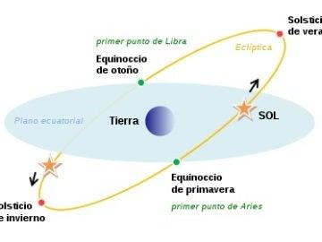 Representación del plano ecuatorial, equinoccios y solsticios