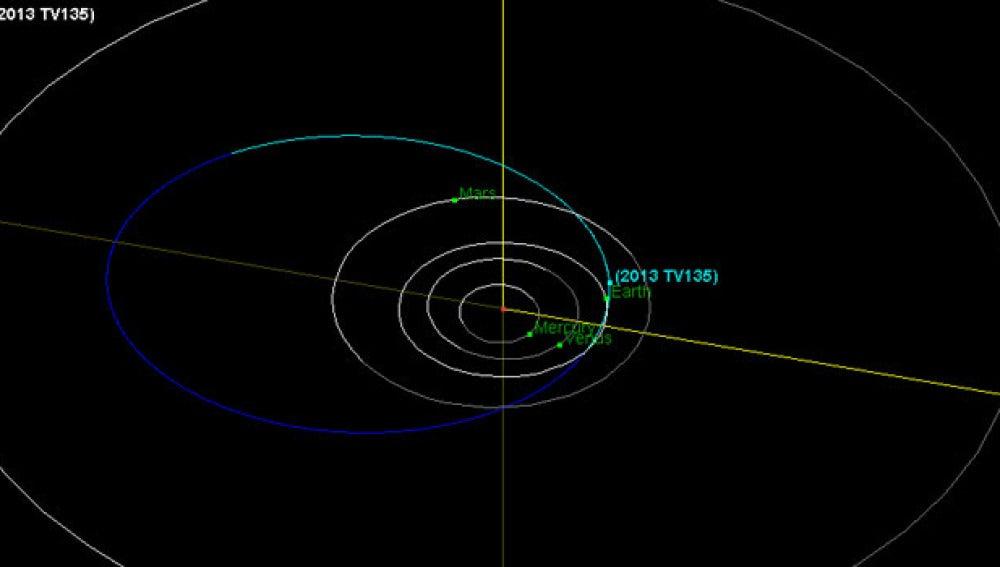Órbita del asteroide 2013 TV135