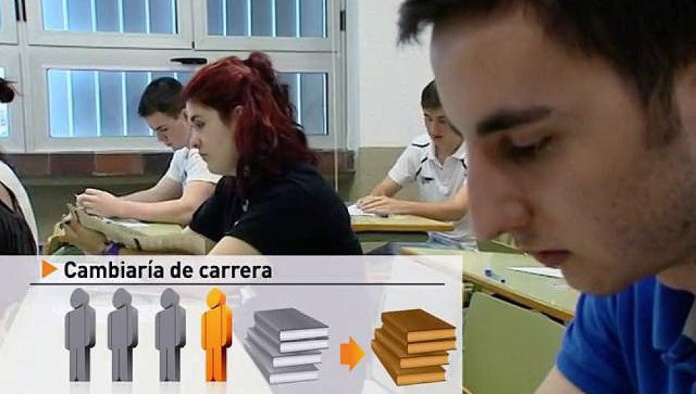 Uno de cada cuatro jóvenes cambiaría la carrera que estudió