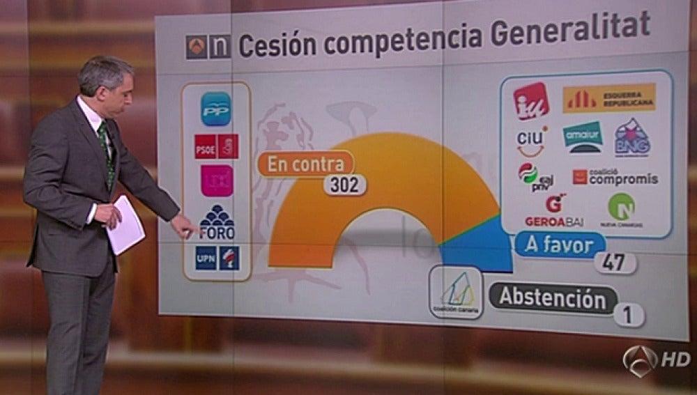 Votos del Congreso sobre la petición catalana