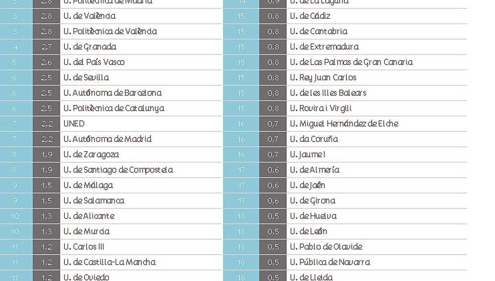 Ranking de las universidades públicas