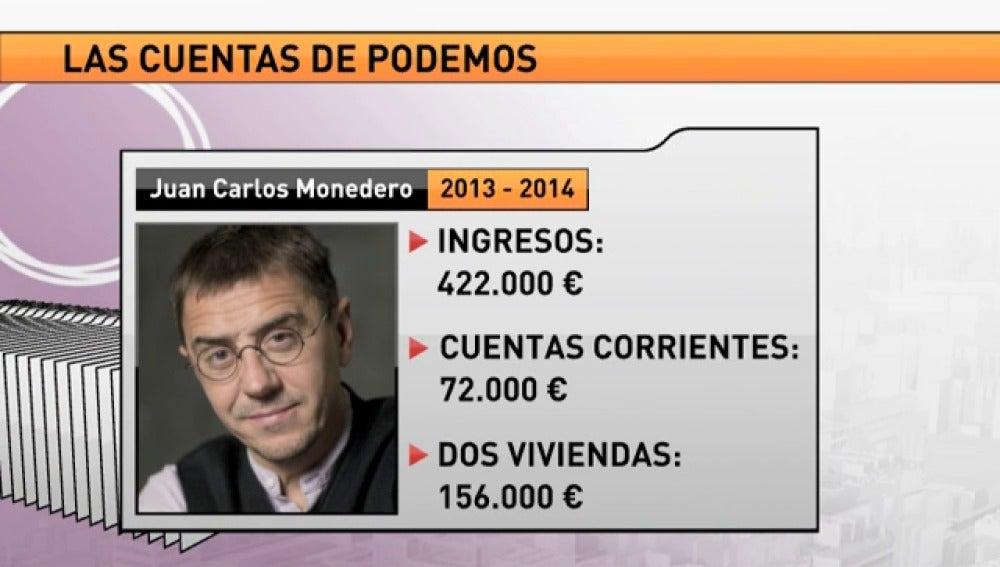 Monedero declara unos ingresos de 422.000 euros en 2013 y 2014