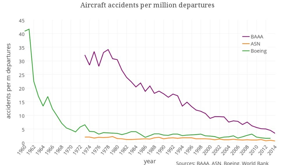 Accidentes de avión por millón de vuelos