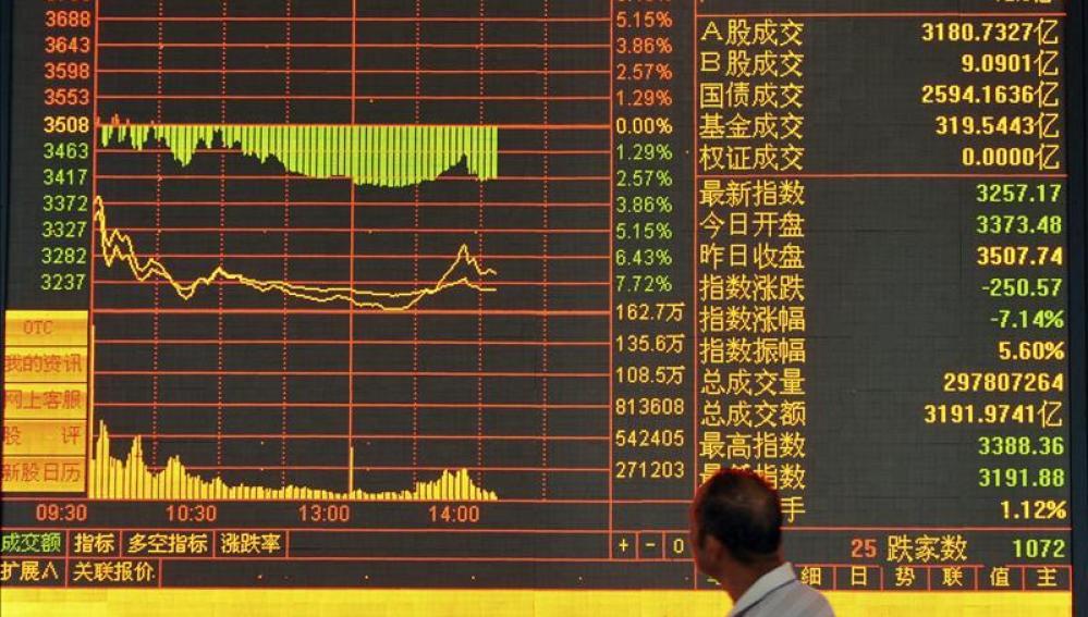 La bolsa de China