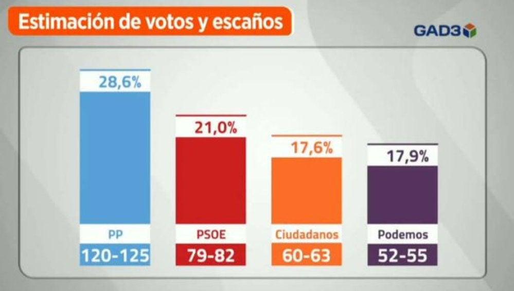 Sondeo electoral