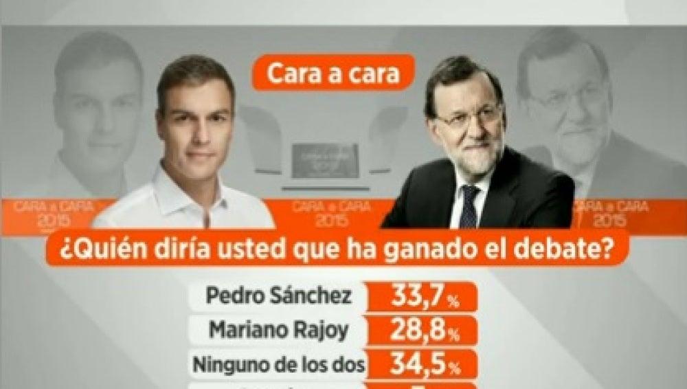 """Sondeo de Atresmedia: el 34,5% vota que """"ninguno de los dos"""" candidatos ha ganado"""