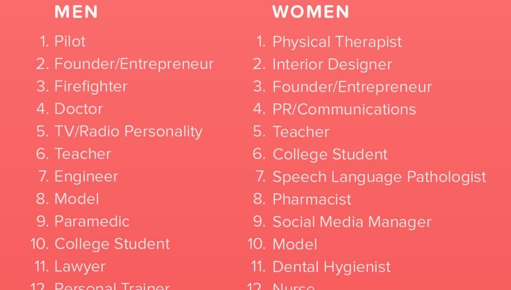 ¿Con qué profesión se liga más?