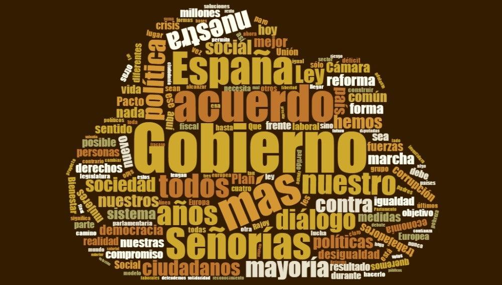 Nube de palabras del discurso de investidura de Pedro Sánchez