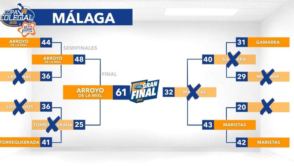 Finales de Málaga de la Copa Colegial