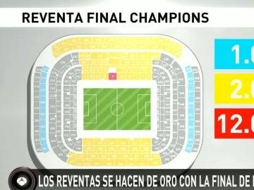 Los precios de la reventa para la final de la Champions League
