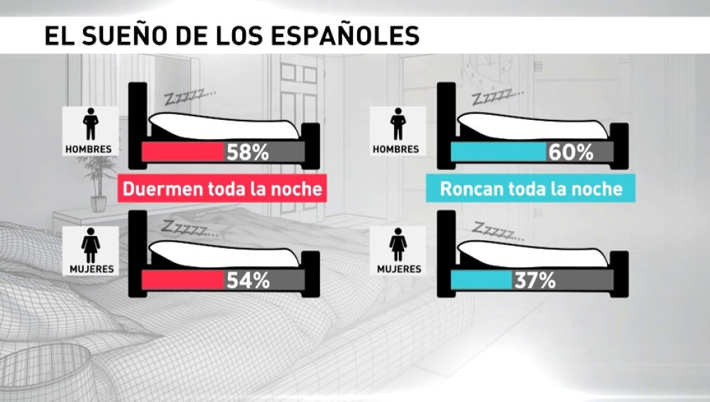 Frame 17.378398 de: Los españoles duermen poco y mal