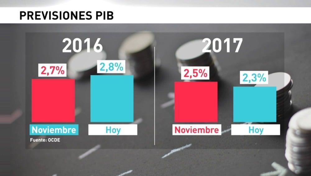 Frame 6.349269 de: La OCDE eleva al 2,8 % su previsión de España en 2016