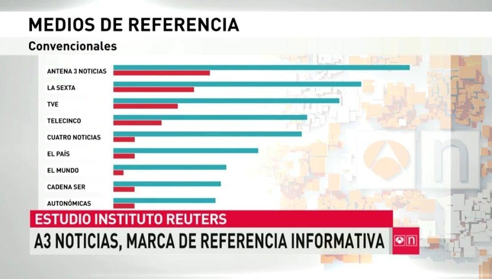 Informe sobre los medios de comunicación de referencia
