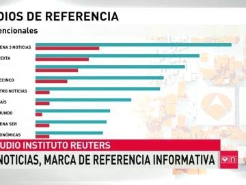 Frame 12.109593 de: Antena 3 Noticias, marca de referencia para informarse en España