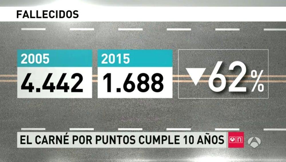 Frame 63.679706 de: Desde la entrada en vigor del carné por puntos el número de accidentes ha bajado