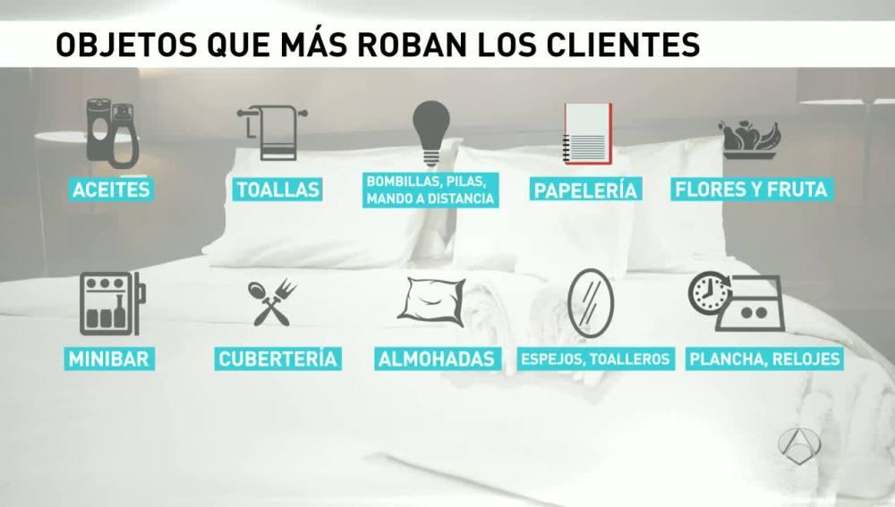 Lista de los objetos más robados en los hoteles