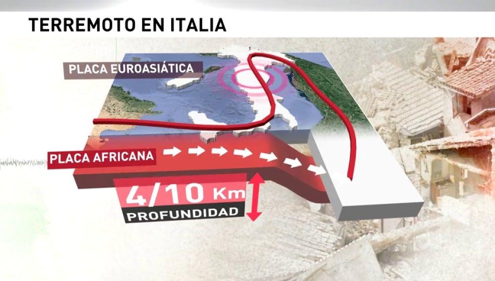 Frame 28.673894 de: Italia tiene una situación geológica que le hace muy inestable