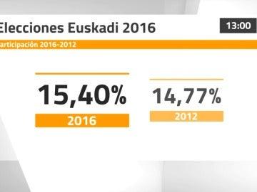 Frame 4.814049 de: La participación en País Vasco a las 12:00 horas es del 15,4%, supera en algo más de medio punto a la de 2012