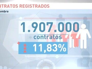 Frame 57.65342 de: El paro sube en septiembre en 22.801 personas hasta 3.720.297 desempleados
