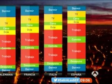 Reparto del tiempo en diferentes países europeos