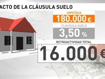 Frame 53.076435 de: Los afectados por las cláusulas suelo recuperarán unos 16 mil euros