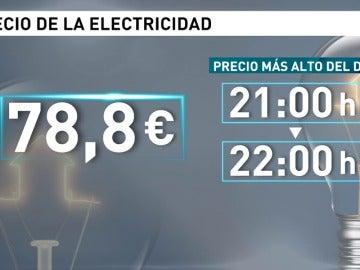 Frame 24.139069 de: El precio de la electricidad repunta y alcanzará este miércoles un nuevo máximo desde diciembre de 2013