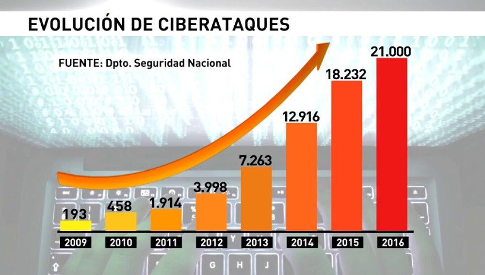 Frame 24.648283 de: Aumentan los ciberataques y las amenazas de Daesh en España