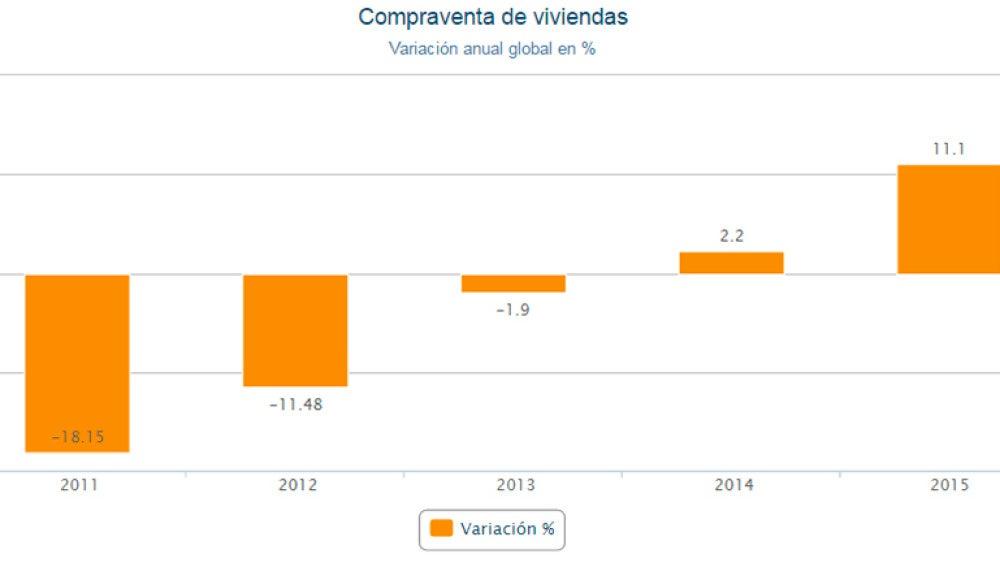 Gráfico de la compraventa de viviendas