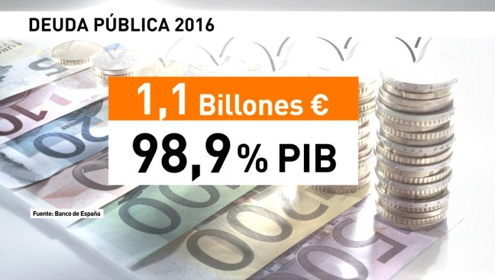 Frame 9.469313 de: La deuda pública llega al 99% del PIB