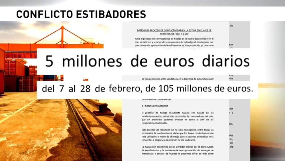 Frame 14.214135 de: Pérdidas millonarias a pesar del aplazamiento de la huelga de estibadores