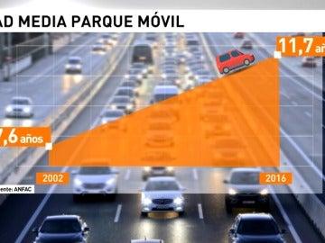 Frame 17.158987 de: La edad media de los coches españoles es de 12 años