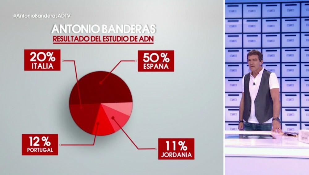 El test de ADN confirma la procedencia mexicana de Antonio Banderas