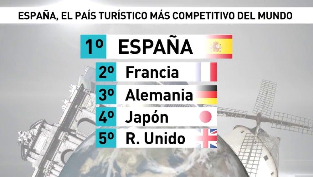 Frame 13.832375 de: España, el país más competitivo del mundo